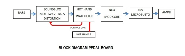 block diagram 2015
